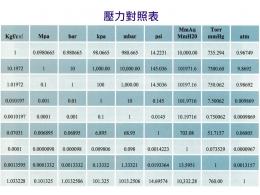 Pressure table